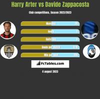 Harry Arter vs Davide Zappacosta h2h player stats