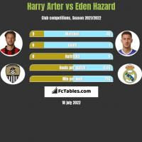 Harry Arter vs Eden Hazard h2h player stats