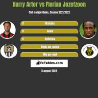 Harry Arter vs Florian Jozefzoon h2h player stats