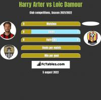 Harry Arter vs Loic Damour h2h player stats