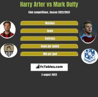 Harry Arter vs Mark Duffy h2h player stats