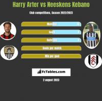 Harry Arter vs Neeskens Kebano h2h player stats