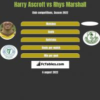 Harry Ascroft vs Rhys Marshall h2h player stats