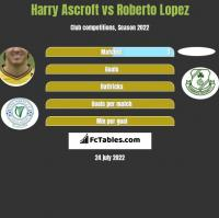 Harry Ascroft vs Roberto Lopez h2h player stats