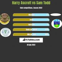 Harry Ascroft vs Sam Todd h2h player stats