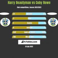 Harry Beautyman vs Coby Rowe h2h player stats
