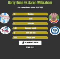 Harry Bunn vs Aaron Wilbraham h2h player stats