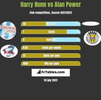 Harry Bunn vs Alan Power h2h player stats