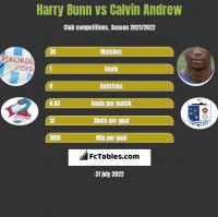 Harry Bunn vs Calvin Andrew h2h player stats