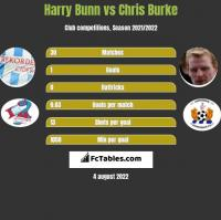 Harry Bunn vs Chris Burke h2h player stats