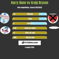 Harry Bunn vs Craig Bryson h2h player stats