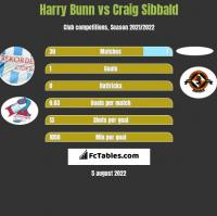Harry Bunn vs Craig Sibbald h2h player stats
