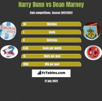 Harry Bunn vs Dean Marney h2h player stats
