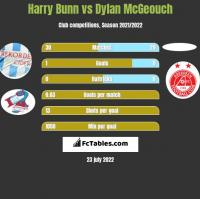 Harry Bunn vs Dylan McGeouch h2h player stats