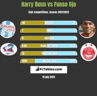 Harry Bunn vs Funso Ojo h2h player stats
