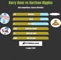Harry Bunn vs Harrison Biggins h2h player stats