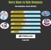 Harry Bunn vs Kyle Dempsey h2h player stats