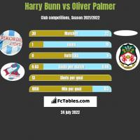 Harry Bunn vs Oliver Palmer h2h player stats