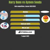 Harry Bunn vs Aymen Souda h2h player stats