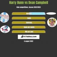 Harry Bunn vs Dean Campbell h2h player stats