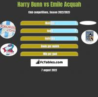 Harry Bunn vs Emile Acquah h2h player stats