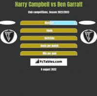 Harry Campbell vs Ben Garratt h2h player stats