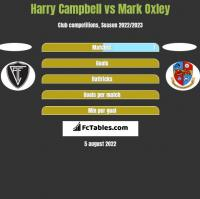 Harry Campbell vs Mark Oxley h2h player stats