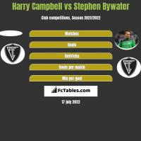 Harry Campbell vs Stephen Bywater h2h player stats