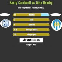 Harry Cardwell vs Alex Newby h2h player stats