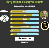 Harry Cornick vs Andrew Shinnie h2h player stats