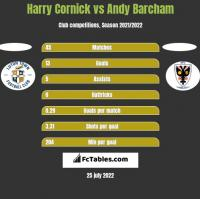 Harry Cornick vs Andy Barcham h2h player stats