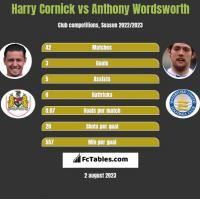 Harry Cornick vs Anthony Wordsworth h2h player stats