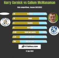Harry Cornick vs Callum McManaman h2h player stats