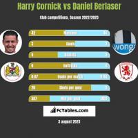 Harry Cornick vs Daniel Berlaser h2h player stats