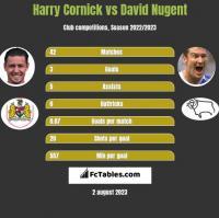 Harry Cornick vs David Nugent h2h player stats