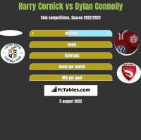 Harry Cornick vs Dylan Connolly h2h player stats