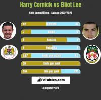 Harry Cornick vs Elliot Lee h2h player stats