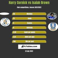Harry Cornick vs Isaiah Brown h2h player stats