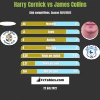 Harry Cornick vs James Collins h2h player stats