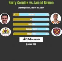 Harry Cornick vs Jarrod Bowen h2h player stats