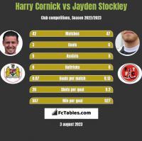 Harry Cornick vs Jayden Stockley h2h player stats