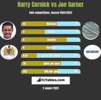 Harry Cornick vs Joe Garner h2h player stats