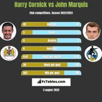 Harry Cornick vs John Marquis h2h player stats