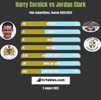 Harry Cornick vs Jordan Clark h2h player stats
