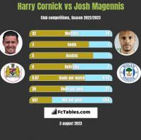 Harry Cornick vs Josh Magennis h2h player stats