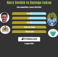 Harry Cornick vs Kazenga LuaLua h2h player stats