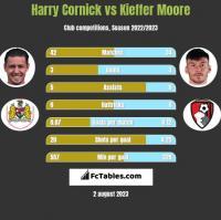 Harry Cornick vs Kieffer Moore h2h player stats