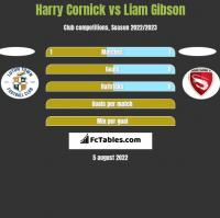 Harry Cornick vs Liam Gibson h2h player stats