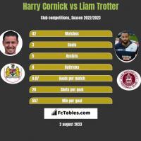 Harry Cornick vs Liam Trotter h2h player stats