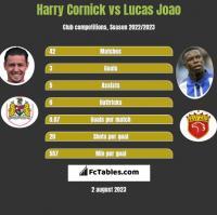 Harry Cornick vs Lucas Joao h2h player stats